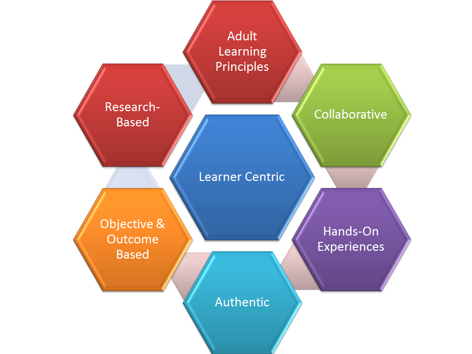 Teaching methods for adult learners