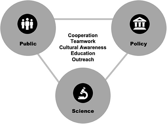Diagram showing public, policy, and science joining around cooperation, teamwork, cultural awareness, education, and outreach